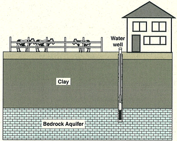 Diagram of water well conduit between land surface and ground water resource.